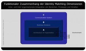 IdentityMatching-ABC_150523